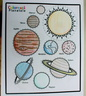 Un Sistem Solar reușit