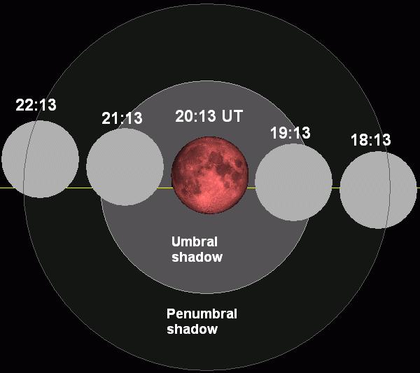 Fazele Eclipsei Lunare, din 15.6.2011. Sursa: wikipedia