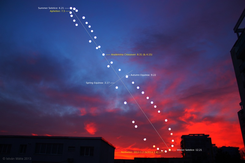 Cloudy Analemma of Cluj-Napoca, with labels